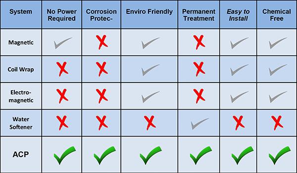 ACP Compared